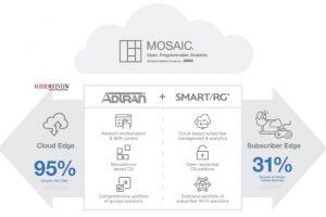 ADTRAN Acquires SmartRG