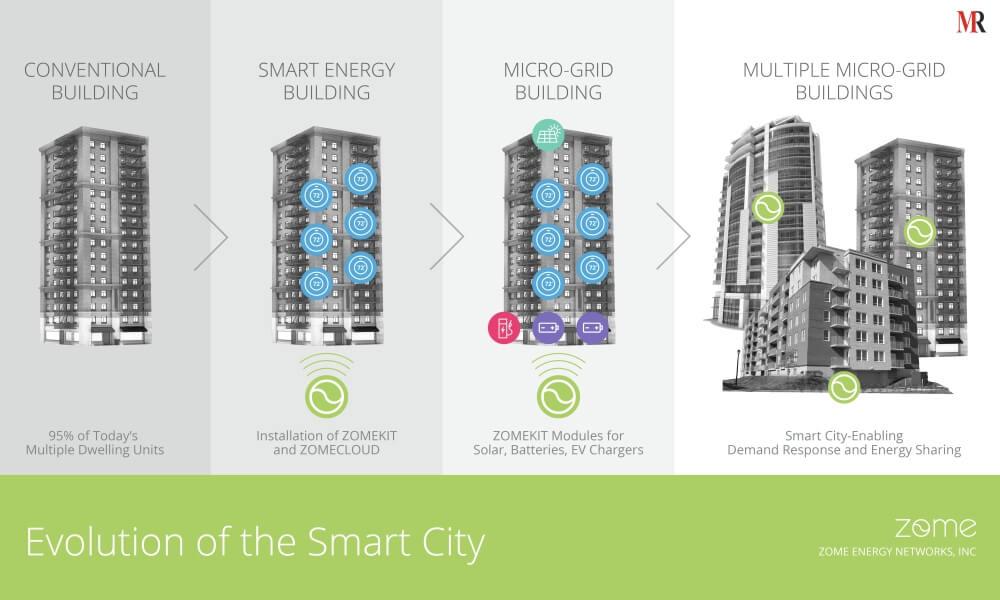 Evolution of Smart City